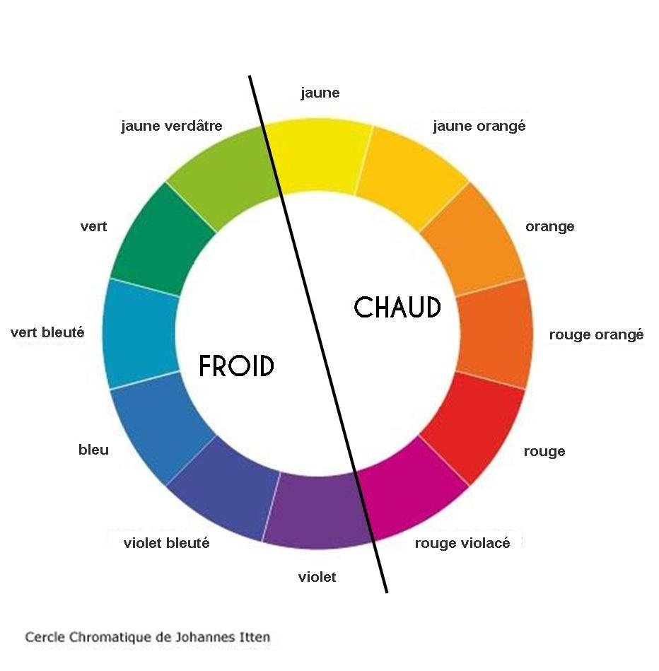 La classification des couleurs - Votre Image en Lumière