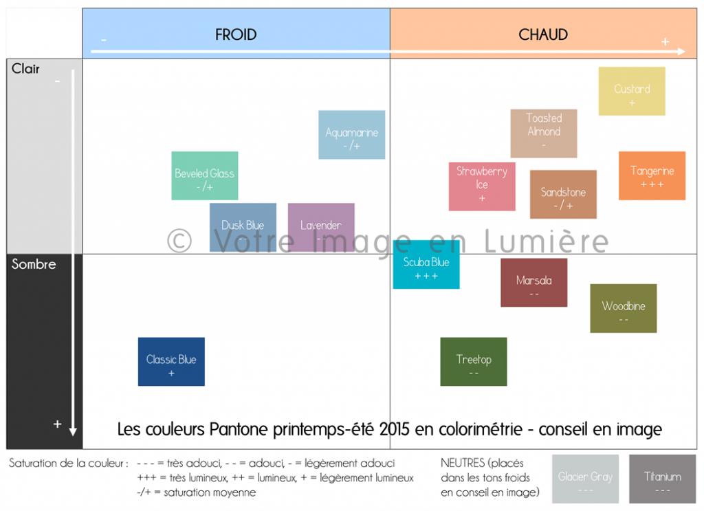 Tableau récapitulatif des 16 couleurs Pantone printemps-été 2015 en colorimétrie pour le conseil en image