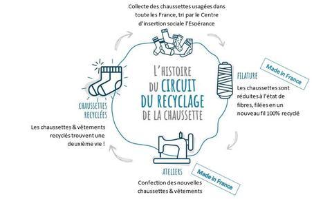 recyclage chaussettes écoresponsables orphelines